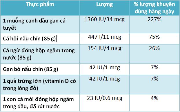 ham luong vitamin d3 trong mot so thuc pham